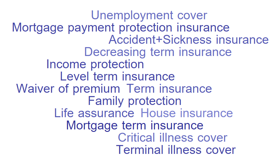 Level-term-insurance Term-insurance Income-protection Family-protection Decreasing-term-insurance Life-assurance Accident+Sickness-insurance Mortgage-term-insurance Mortgage-payment-protection-insurance Critical-illness-cover Unemployment-cover Terminal-illness-cover Waiver-of-premium House-insurance